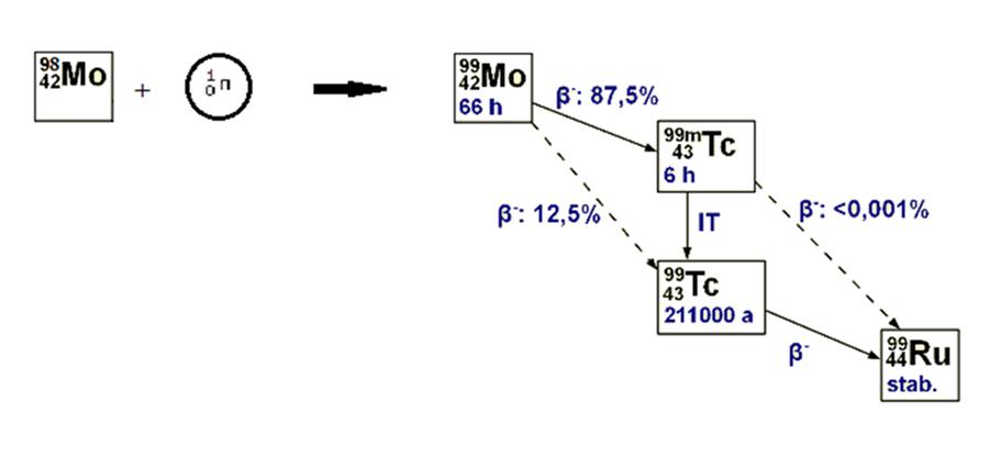 5. Schemat przebiegu reakcji powstawania molibdenu 99 oraz technetu 99m