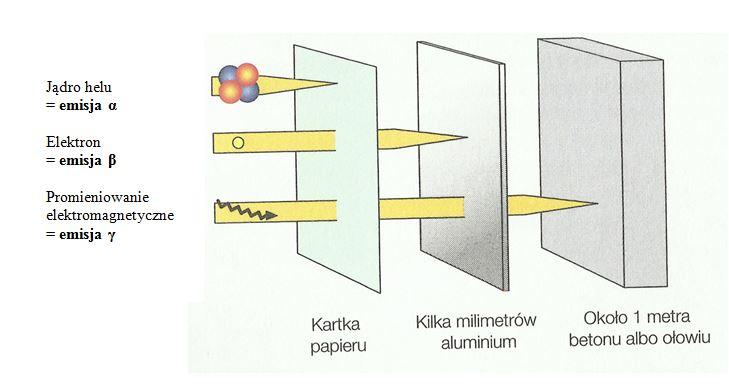 rodzaje-promieniowania